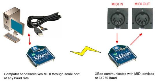 Midibeediagramcomputerxbee