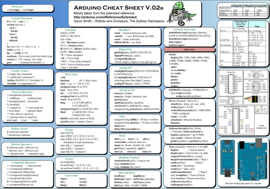 Arduino cheatsheet pdf « adafruit industries makers