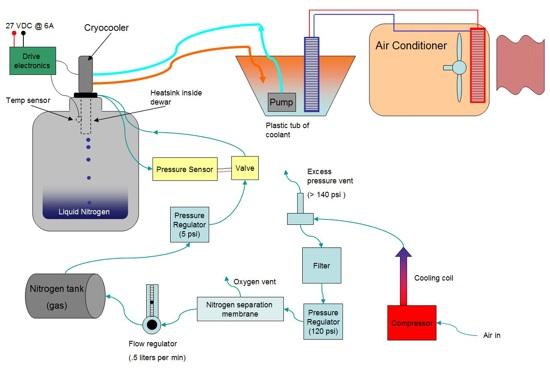 Ln2 Generator