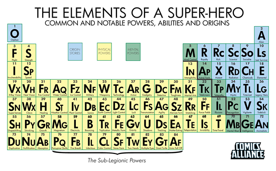 The Periodic Table Of Super Powers Adafruit Industries Makers