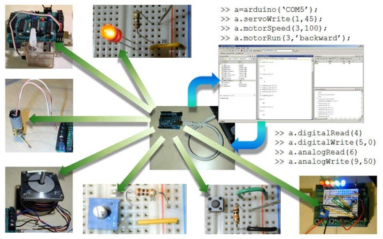 Arduino and MatLab