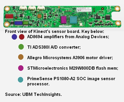 Kinect 1 Front Sensor