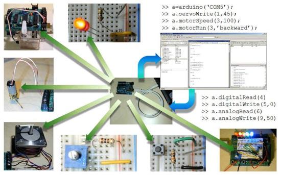 Matlabcentral Fx Files 27843 6 Arduino Ppt