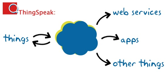 Thingspeak-Overview