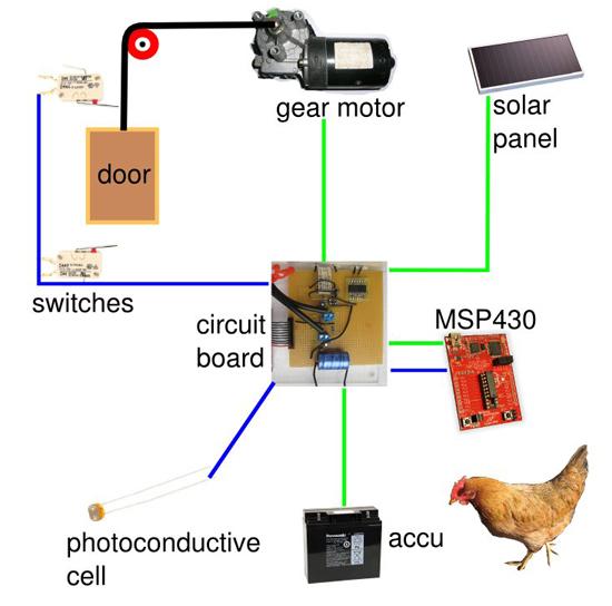 solar powered, msp430-based automatic chicken coop ... chicken door opener wiring diagram door opener wiring diagram