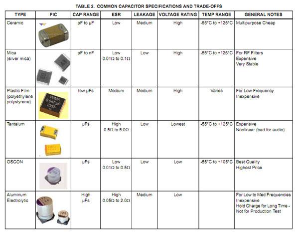 EEBookshelf: Choosing and Using Bypass Capacitors (AN1325 0