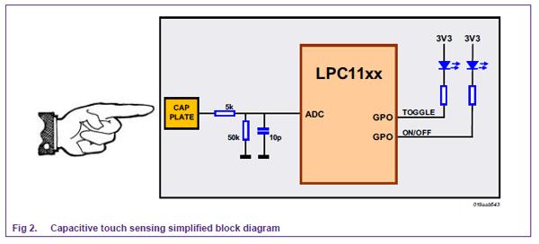 diy capacitive touch screen - DIY Unixcode