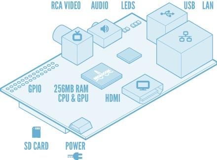 Raspberry-Pi-Announces-New-Partners-1445057
