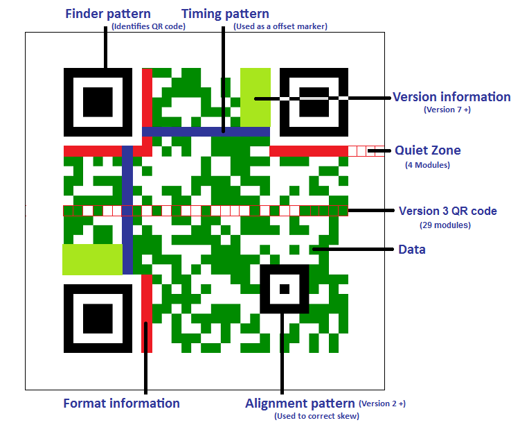Qr anatomy of a qr code colourmoves
