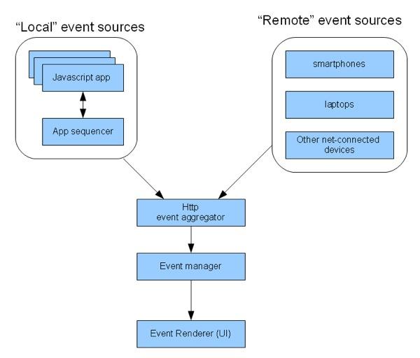 Netv Events
