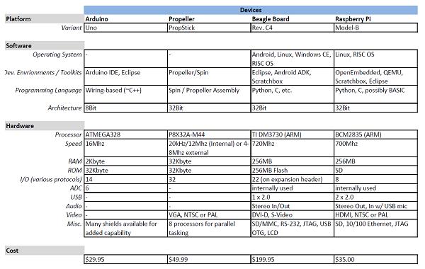 comparison « Adafruit Industries – Makers, hackers, artists