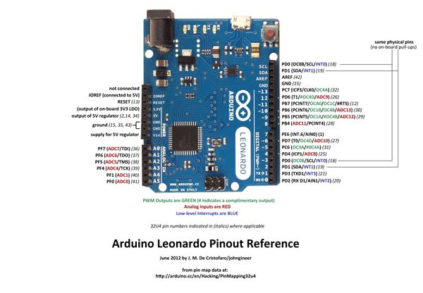 Arduino leonardo pinout reference « adafruit industries