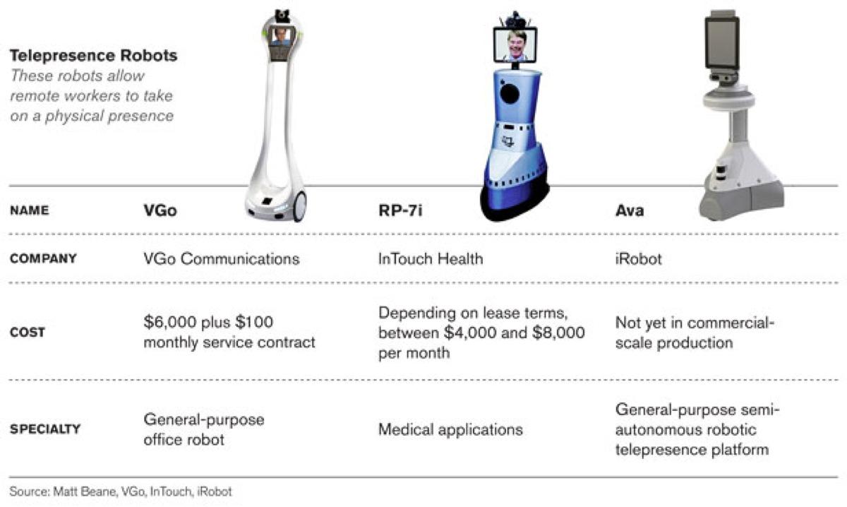 Br.Telepresence.Robots.Chart