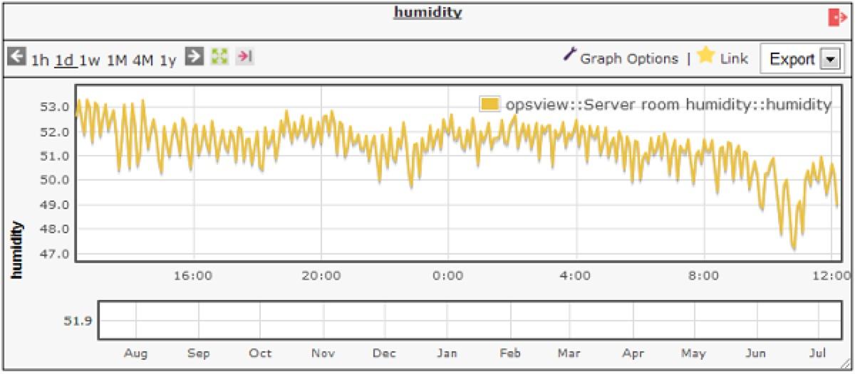 Hum Graph
