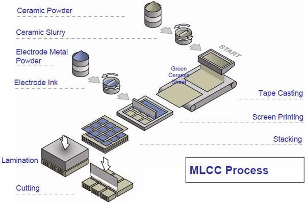 How It S Made Ceramic Capacitors 171 Adafruit Industries