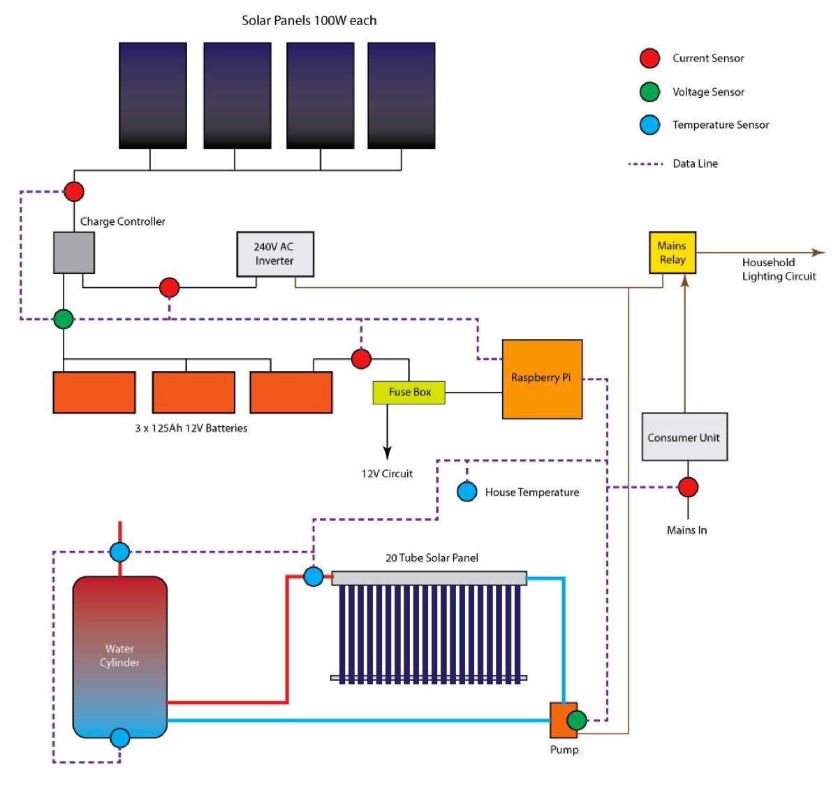 Raspberry pi solar data logger piday raspberrypi