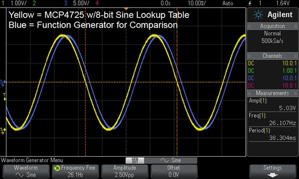 Sine Wave Example For Mcp4725 Dac 171 Adafruit Industries