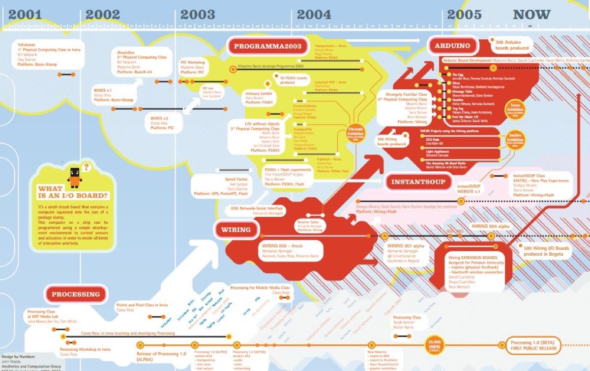 processing family tree timeline pdf adafruit industries