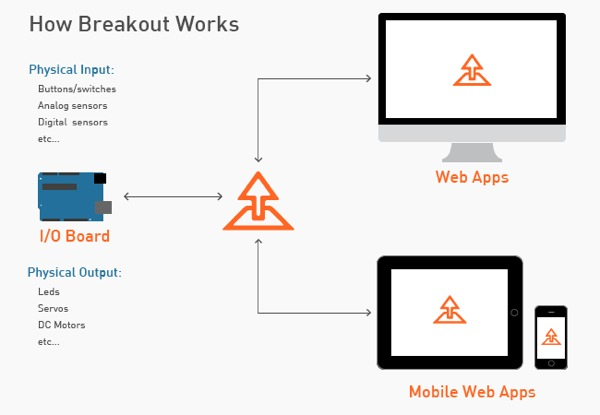 How Breakout Works-1