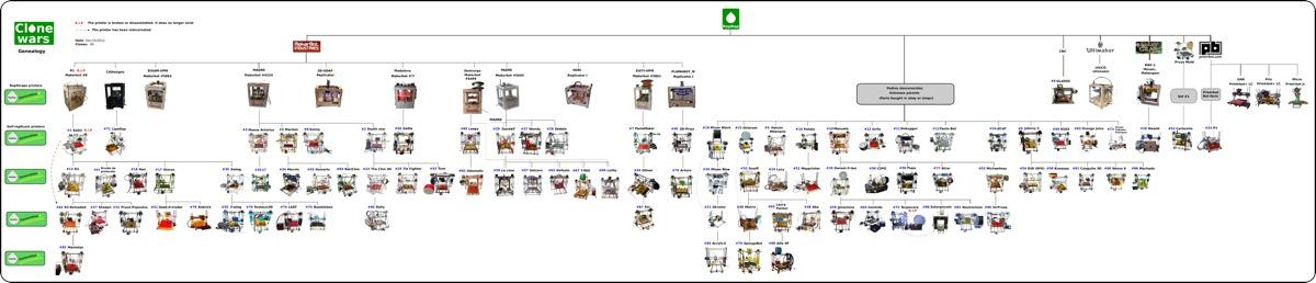 2012-12-15-Clone-Wars-Genealogy-90-Clones-Peq