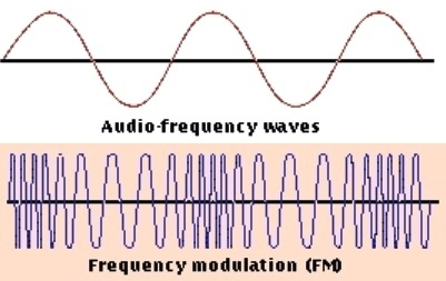 AudioFrequencyWaves