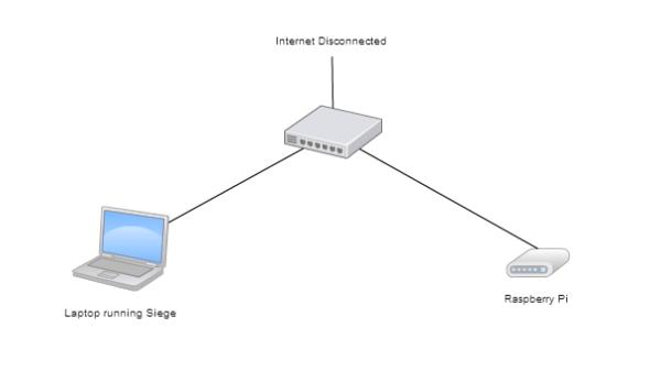 The Raspberry Pi Web Server Speed Test #piday #raspberrypi ...