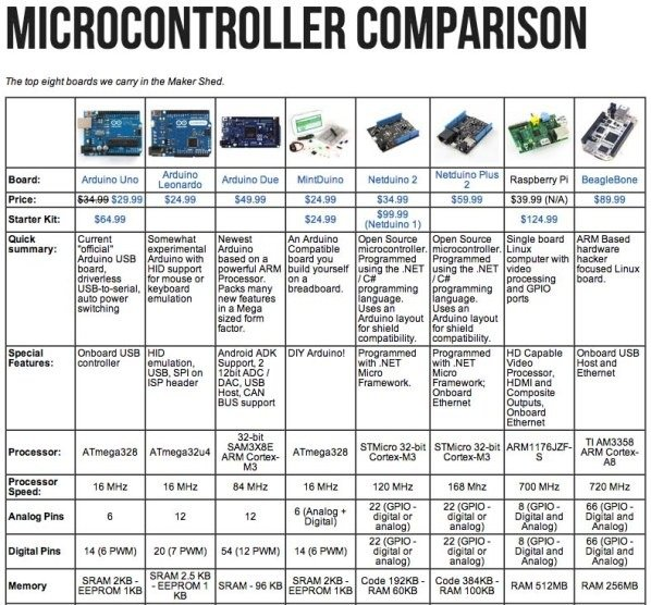 Maker Shed Microcontroller Quick Reference Chart « Adafruit ...