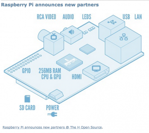 raspberrypi announcement