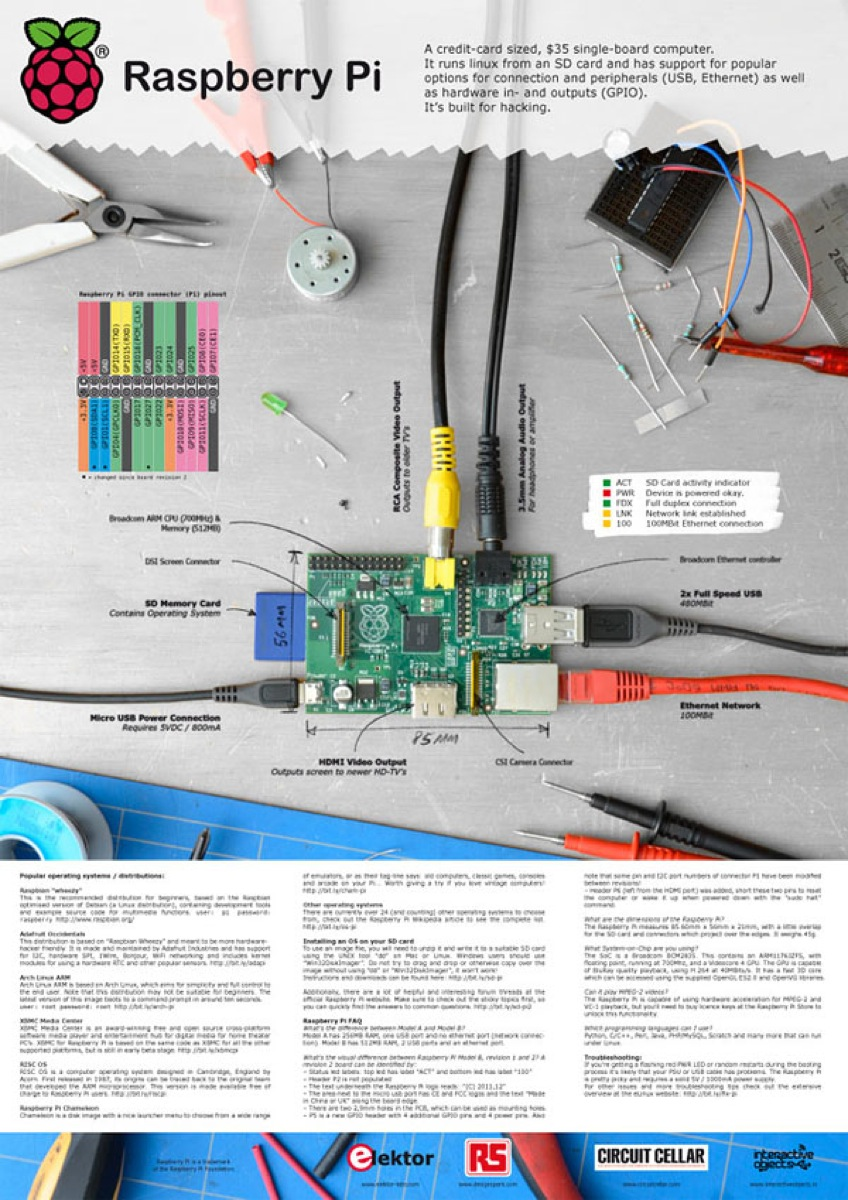 Raspberry pi poster for elektor piday raspberrypi