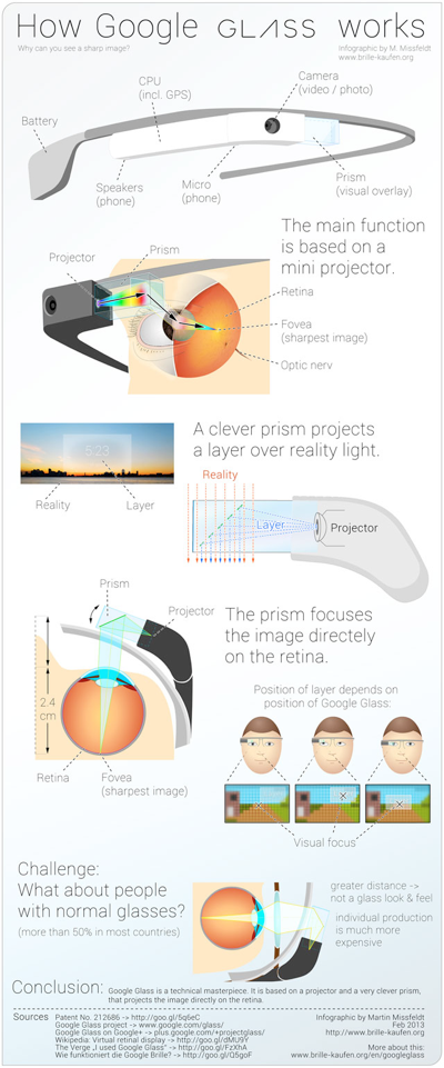 googleglassinfographic