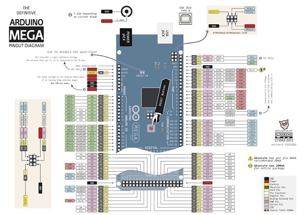 Arduino mega and leonardo pinout diagrams « adafruit