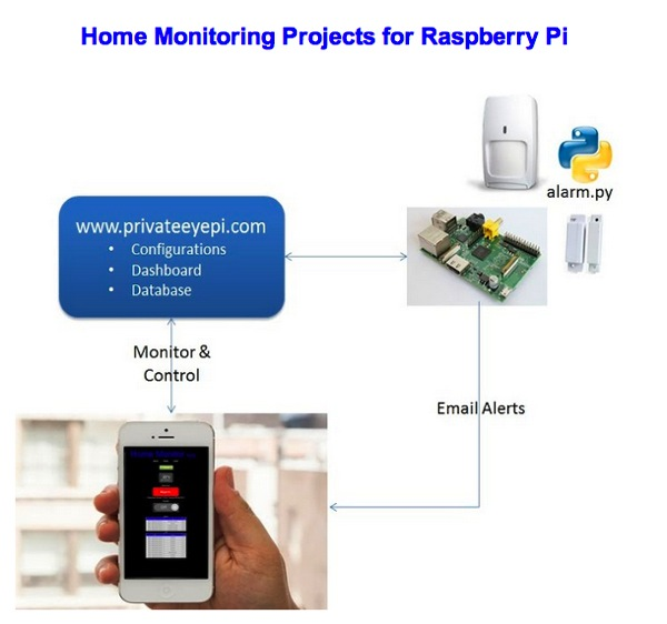 PrivateEyePi Home Security Projets Site #piday #raspberrypi