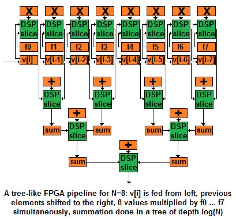 Fpga-Tree