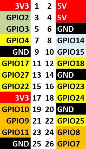 Rev2-GPIO-bold