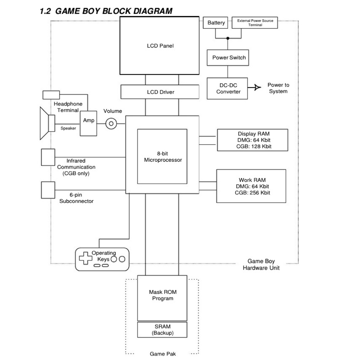 gameboy programming manual adafruit industries makers hackers rh blog adafruit com game boy color manual pdf game boy color service manual