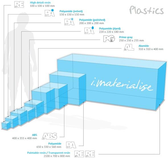 Printing sizes plastics