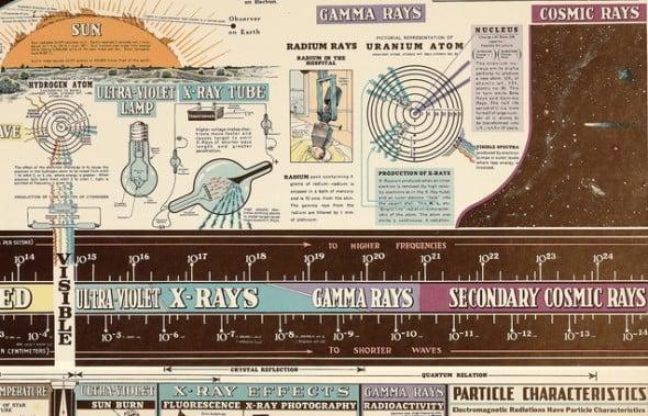 EM radiation  infographic