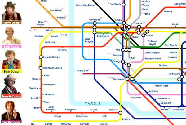Dr Who timeline