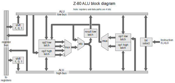 Understanding The Z 80 Processor S 4 Bit Alu Adafruit