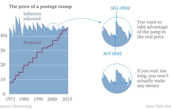 Postage-Stamp-Arbitrage