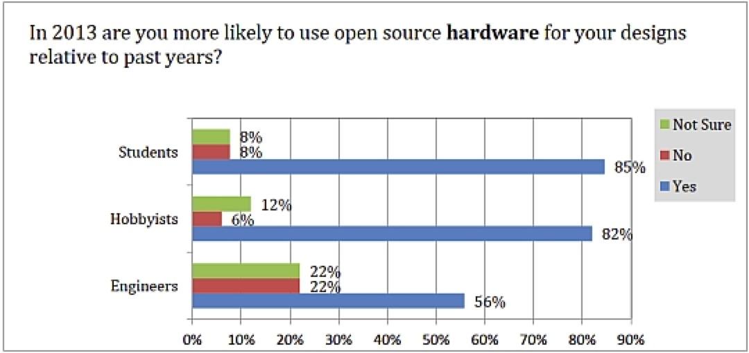 Hare Blog 04 Fig1 Survey-Osh 540