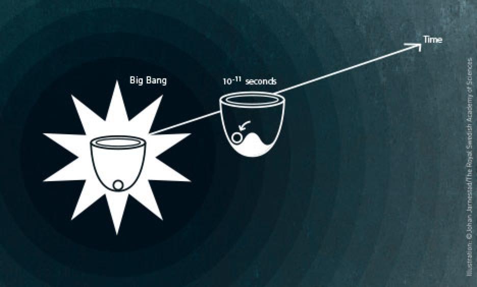 Nobelprize-Symmetri-Physics2013