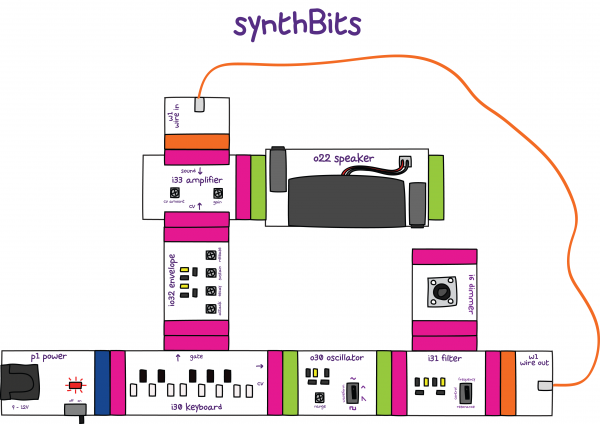 synth-Bits-Patches-600x424