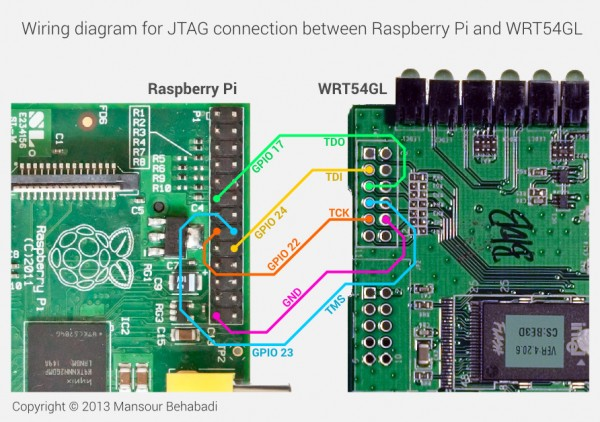 Debrick Wrt54gl Using Raspberry Pi  Jtag Bit Banging