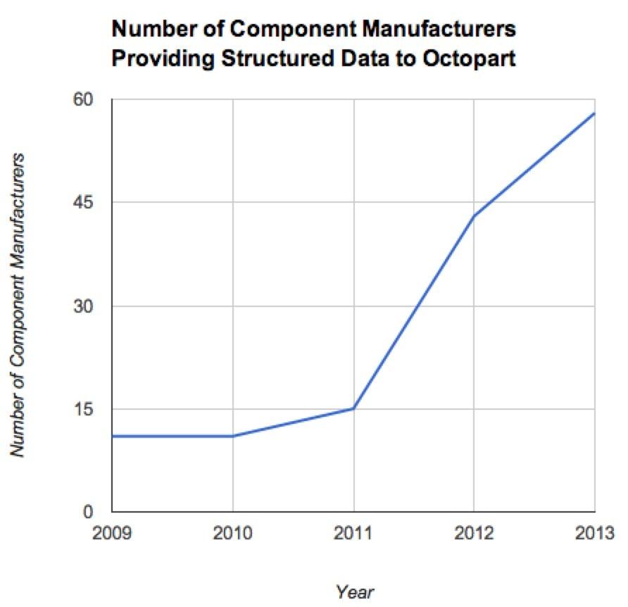 Component Data Graph