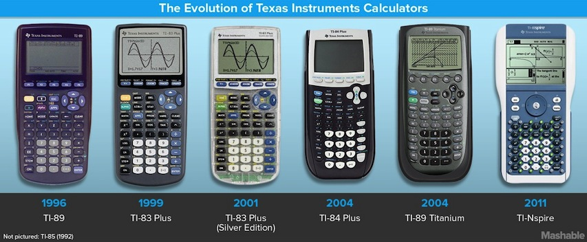 The Evolution Of The Texas Instrument Graphing Calculator