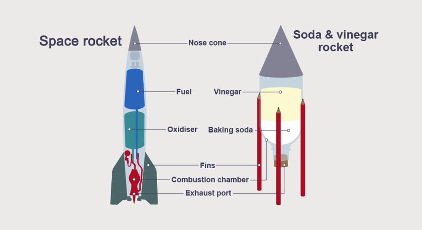 Is Rocket Science Easier Than You Think   Makereducation  U00ab Adafruit Industries  U2013 Makers  Hackers