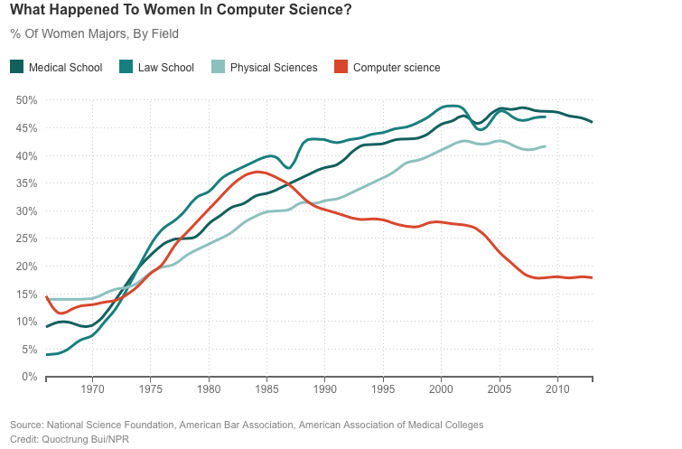 Episode 576 When Women Stopped Coding Planet Money NPR