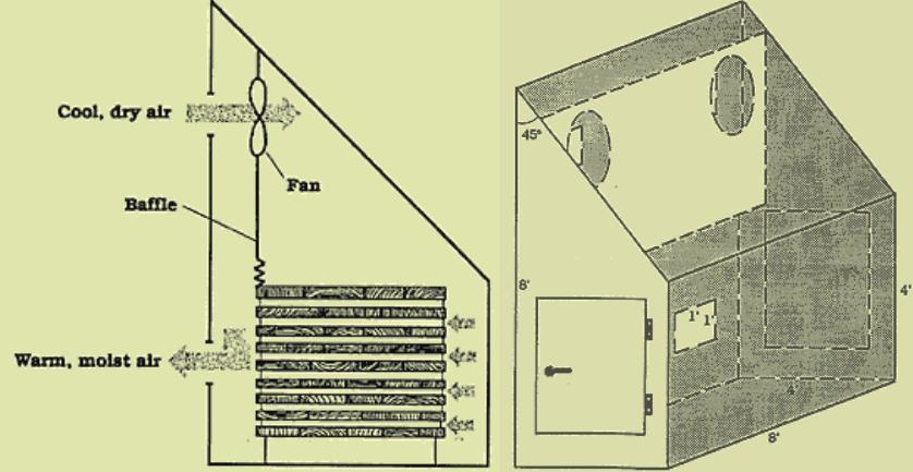 Build A Solar Wood Drying Kiln Solarpower 171 Adafruit
