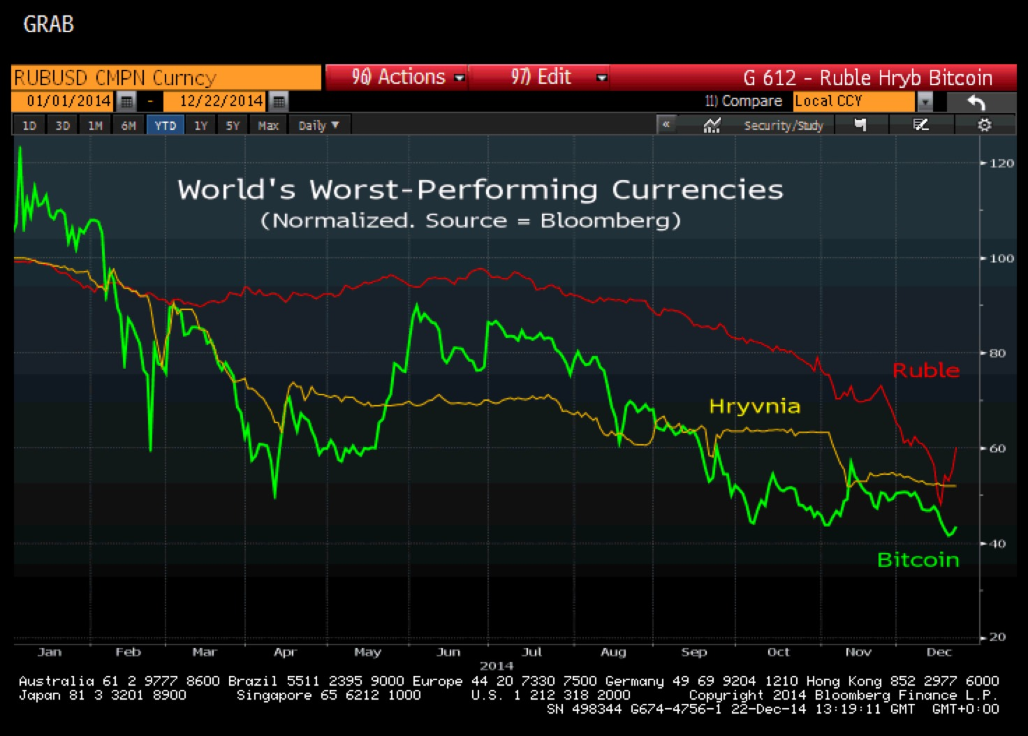 bitcoin worst currency